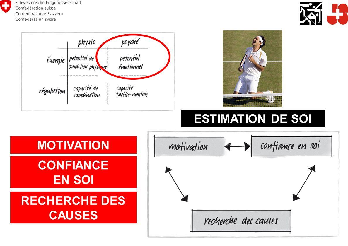MOTIVATION CONFIANCE EN SOI RECHERCHE DES CAUSES ESTIMATION DE SOI
