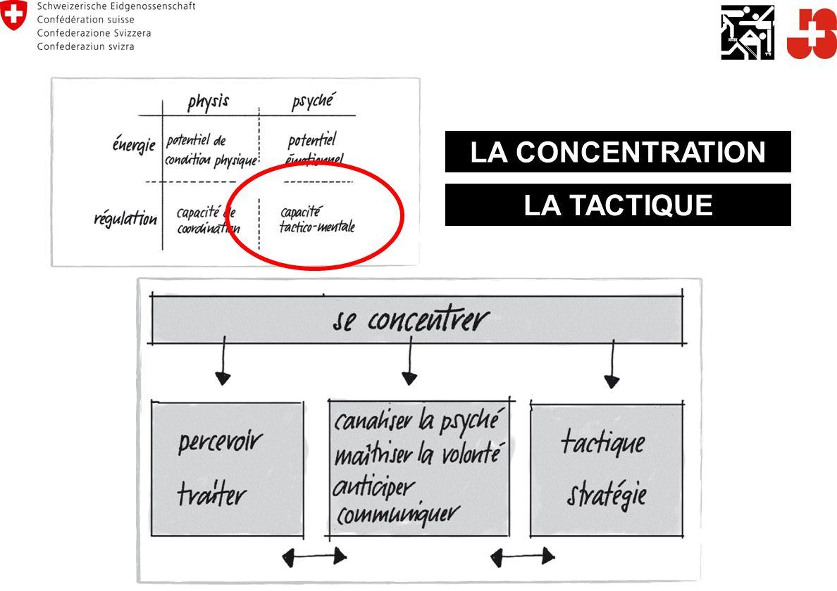 LA CONCENTRATION LA TACTIQUE