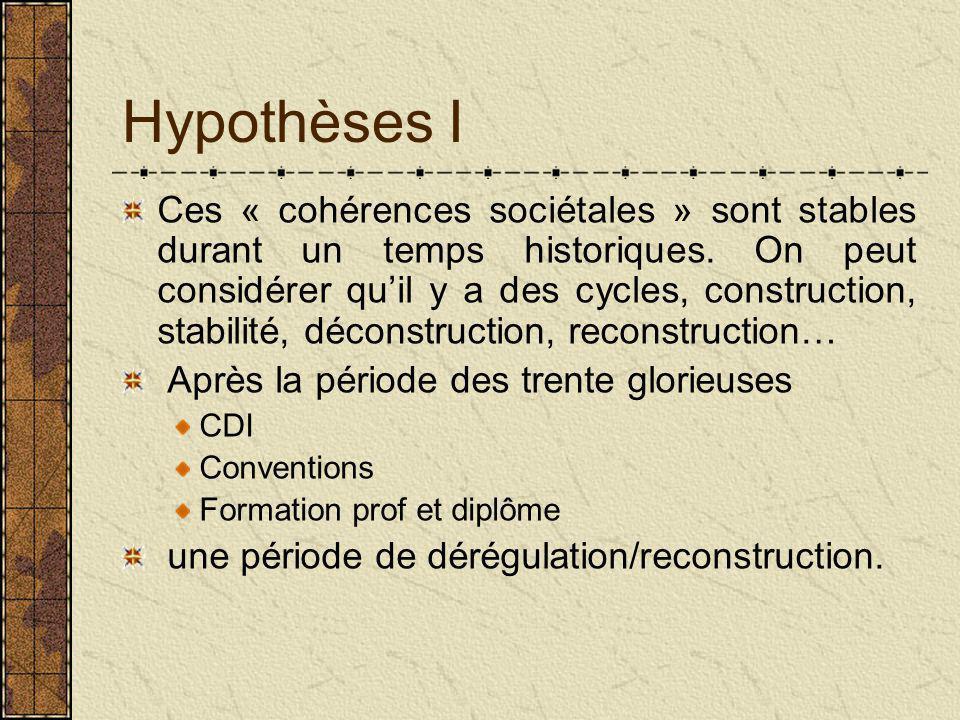 Hypothèses I Ces « cohérences sociétales » sont stables durant un temps historiques.