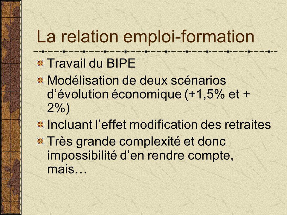 La relation emploi-formation Travail du BIPE Modélisation de deux scénarios d'évolution économique (+1,5% et + 2%) Incluant l'effet modification des retraites Très grande complexité et donc impossibilité d'en rendre compte, mais…