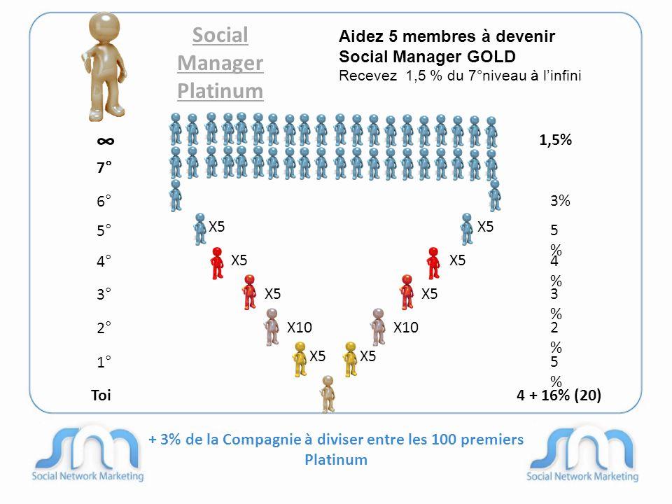 + 3% de la Compagnie à diviser entre les 100 premiers Platinum Social Manager Platinum 6° 4° 3° 2° 1° 3% 5%5% 4%4% 3%3% 2%2% 5%5% Toi4 + 16% (20) Aidez 5 membres à devenir Social Manager GOLD Recevez 1,5 % du 7°niveau à l'infini ∞ 7° 1,5% 5° X10 X5