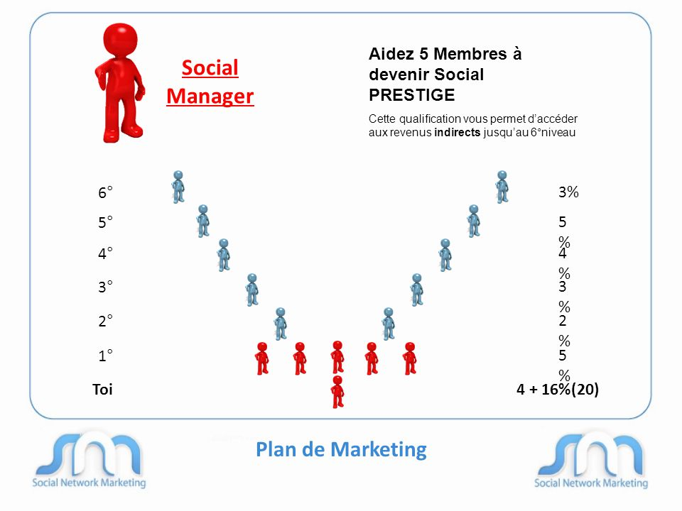 Plan de Marketing Social Manager 6° 5° 4° 3° 2° 1° 3% 5%5% 4%4% 3%3% 2%2% 5%5% Toi4 + 16%(20) Aidez 5 Membres à devenir Social PRESTIGE Cette qualific