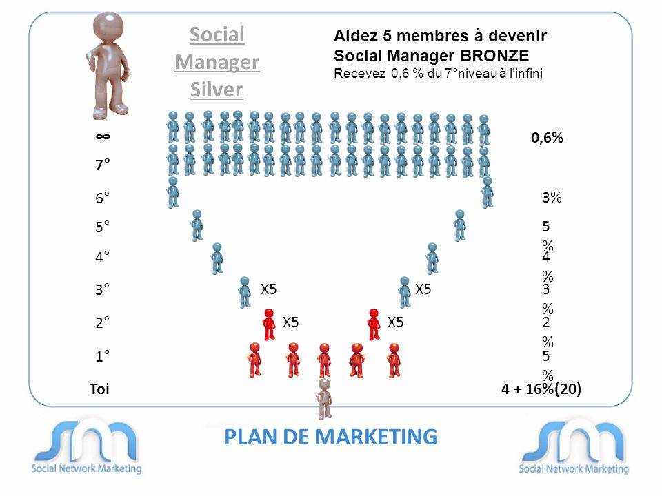 PLAN DE MARKETING Social Manager Silver 6° 4° 3° 2° 1° 3% 5%5% 4%4% 3%3% 2%2% 5%5% Toi4 + 16%(20) Aidez 5 membres à devenir Social Manager BRONZE Rece