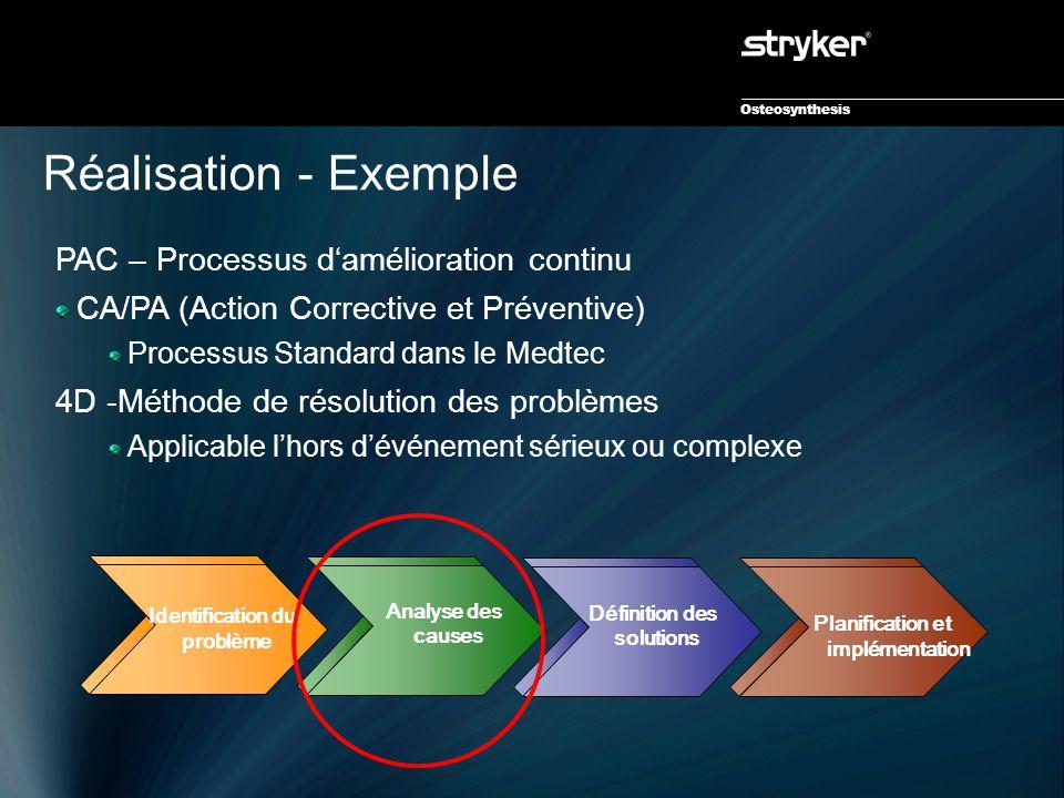 Osteosynthesis Réalisation - Exemple Définition des solutions Planification et implémentation Identification du problème Analyse des causes PAC – Proc