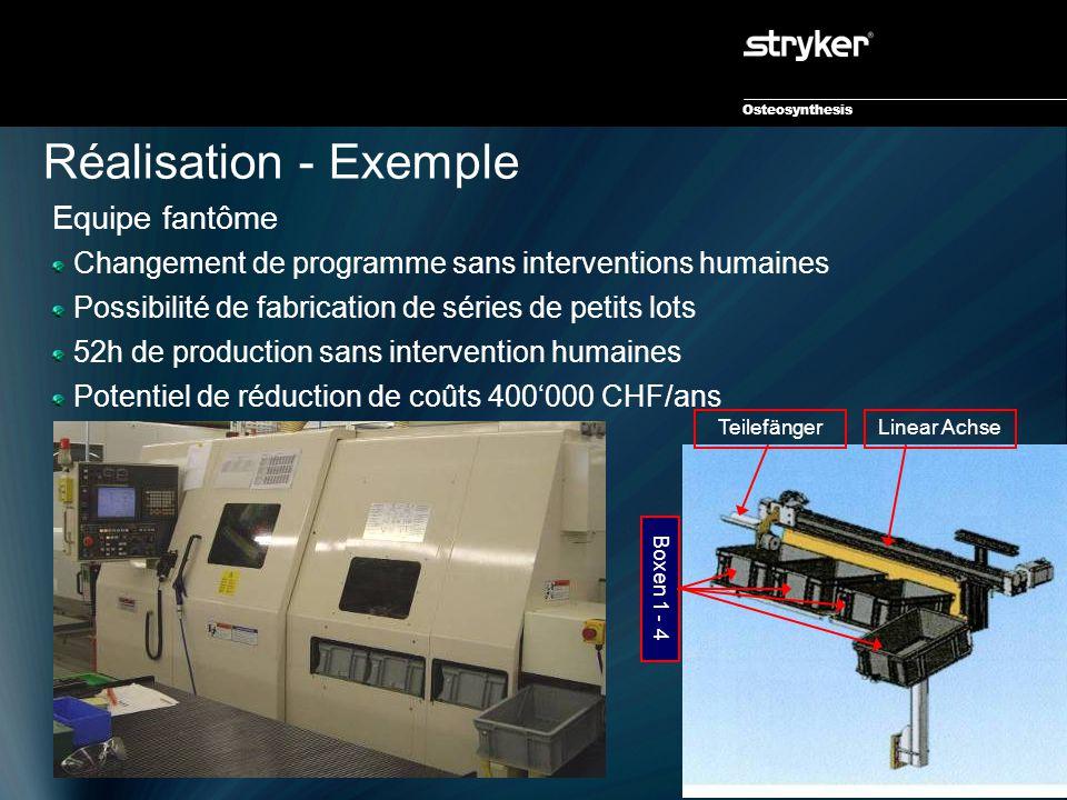 Osteosynthesis Réalisation - Exemple TeilefängerLinear Achse Boxen 1 - 4 Equipe fantôme Changement de programme sans interventions humaines Possibilit