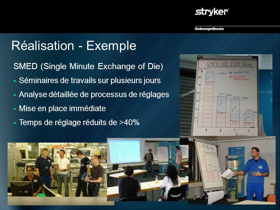 Osteosynthesis Réalisation - Exemple SMED (Single Minute Exchange of Die) Séminaires de travails sur plusieurs jours Analyse détaillée de processus de