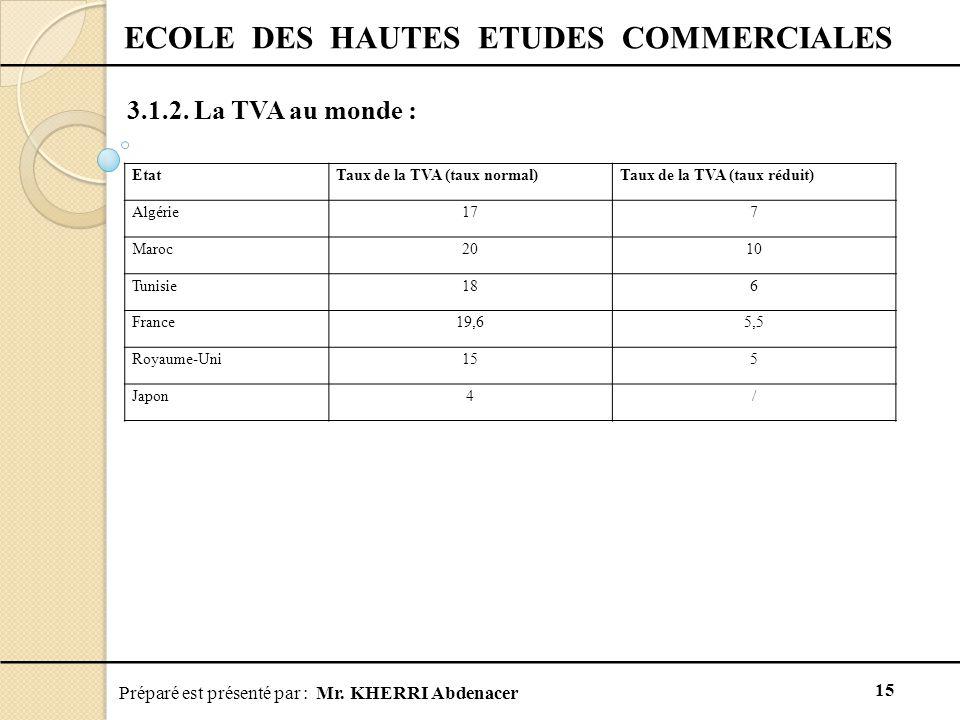 Préparé est présenté par : Mr.KHERRI Abdenacer 15 ECOLE DES HAUTES ETUDES COMMERCIALES 3.1.2.