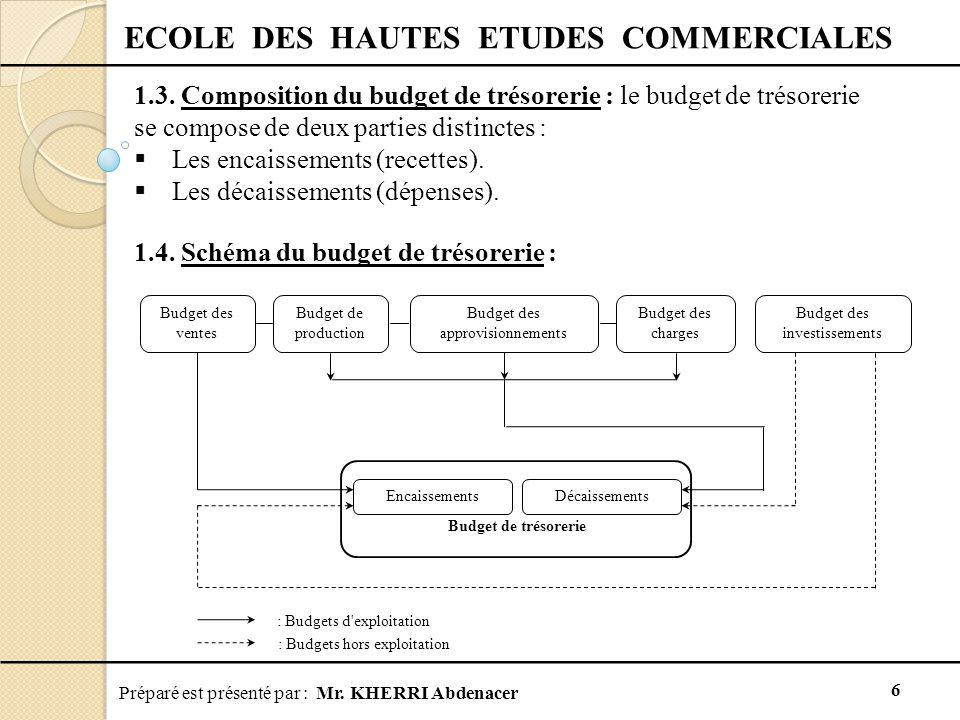Préparé est présenté par : Mr.KHERRI Abdenacer 6 ECOLE DES HAUTES ETUDES COMMERCIALES 1.3.