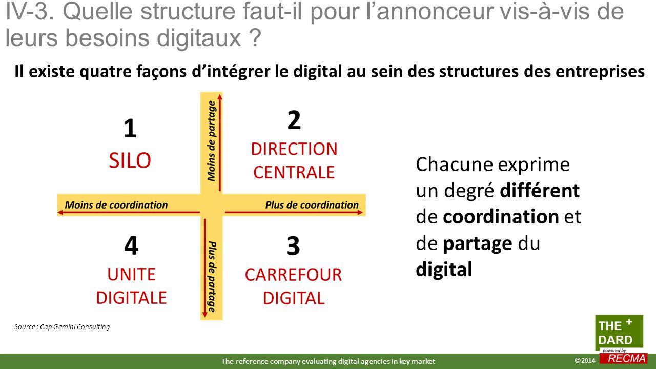 IV-3. Quelle structure faut-il pour l'annonceur vis-à-vis de leurs besoins digitaux ? Source : Cap Gemini Consulting Il existe quatre façons d'intégre