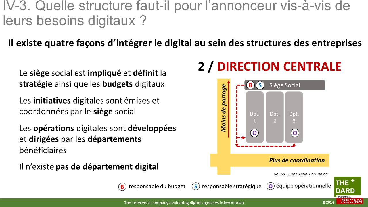 IV-3. Quelle structure faut-il pour l'annonceur vis-à-vis de leurs besoins digitaux ? 2 / DIRECTION CENTRALE Le siège social est impliqué et définit l