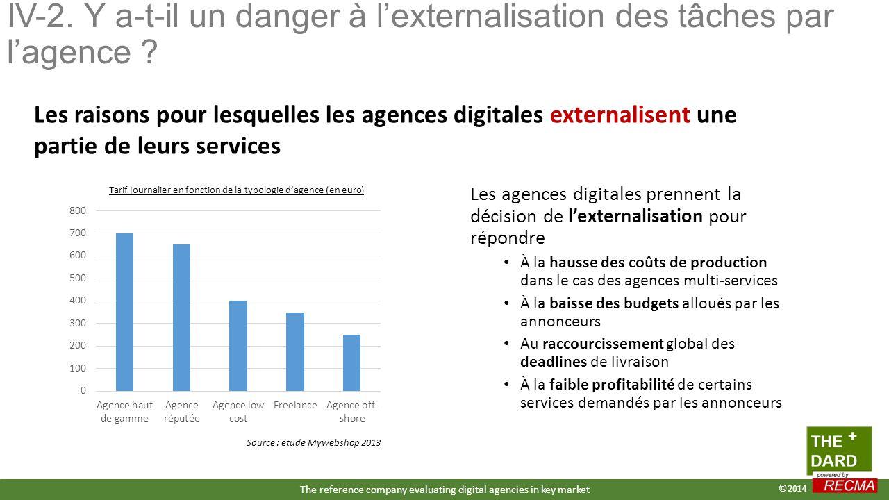 Les agences digitales prennent la décision de l'externalisation pour répondre À la hausse des coûts de production dans le cas des agences multi-servic