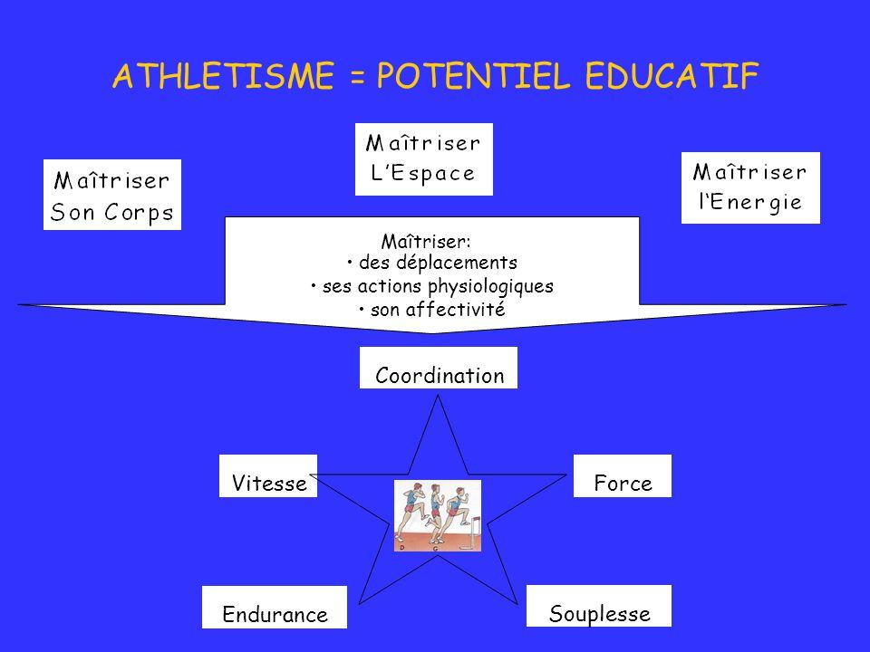 ATHLETISME = POTENTIEL EDUCATIF Maîtriser: des déplacements ses actions physiologiques son affectivité VitesseForce Souplesse Coordination Endurance