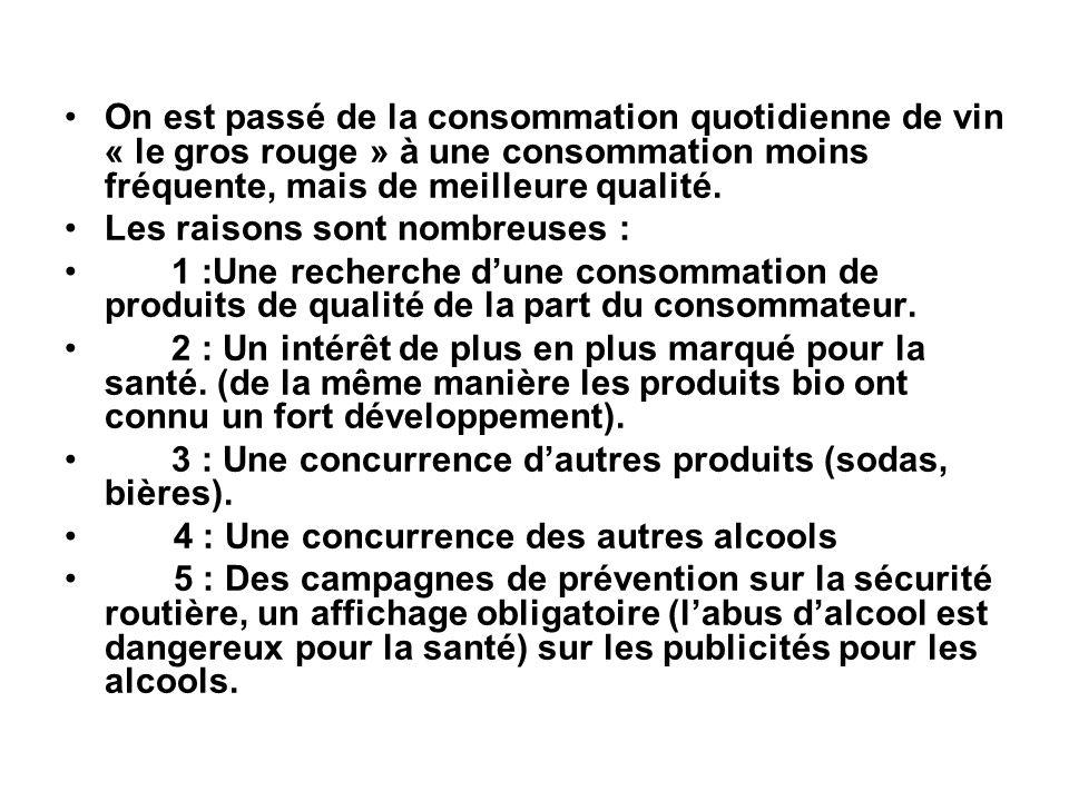 On est passé de la consommation quotidienne de vin « le gros rouge » à une consommation moins fréquente, mais de meilleure qualité. Les raisons sont n