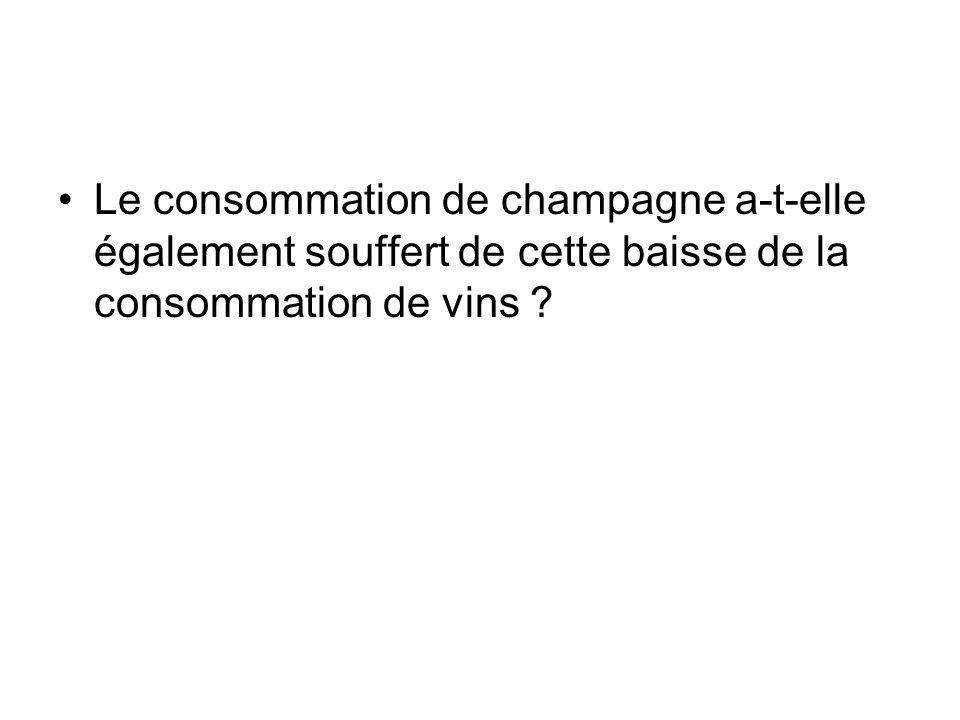 Le consommation de champagne a-t-elle également souffert de cette baisse de la consommation de vins ?