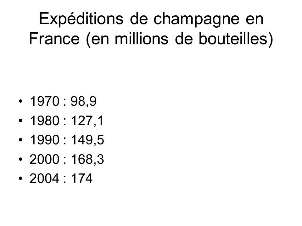 Expéditions de champagne en France (en millions de bouteilles) 1970 : 98,9 1980 : 127,1 1990 : 149,5 2000 : 168,3 2004 : 174