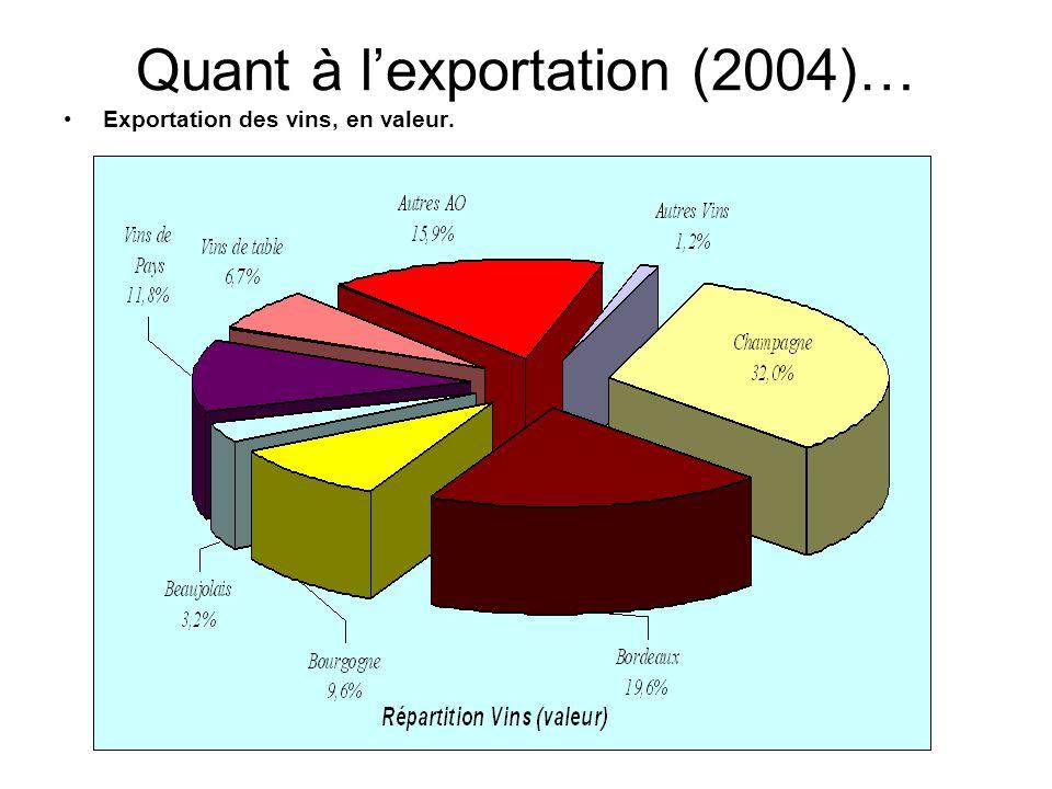 Quant à l'exportation (2004)… Exportation des vins, en valeur.