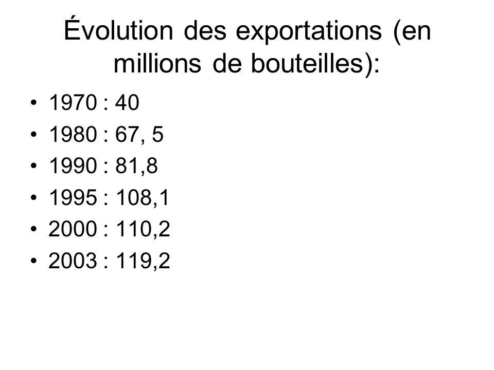 Évolution des exportations (en millions de bouteilles): 1970 : 40 1980 : 67, 5 1990 : 81,8 1995 : 108,1 2000 : 110,2 2003 : 119,2