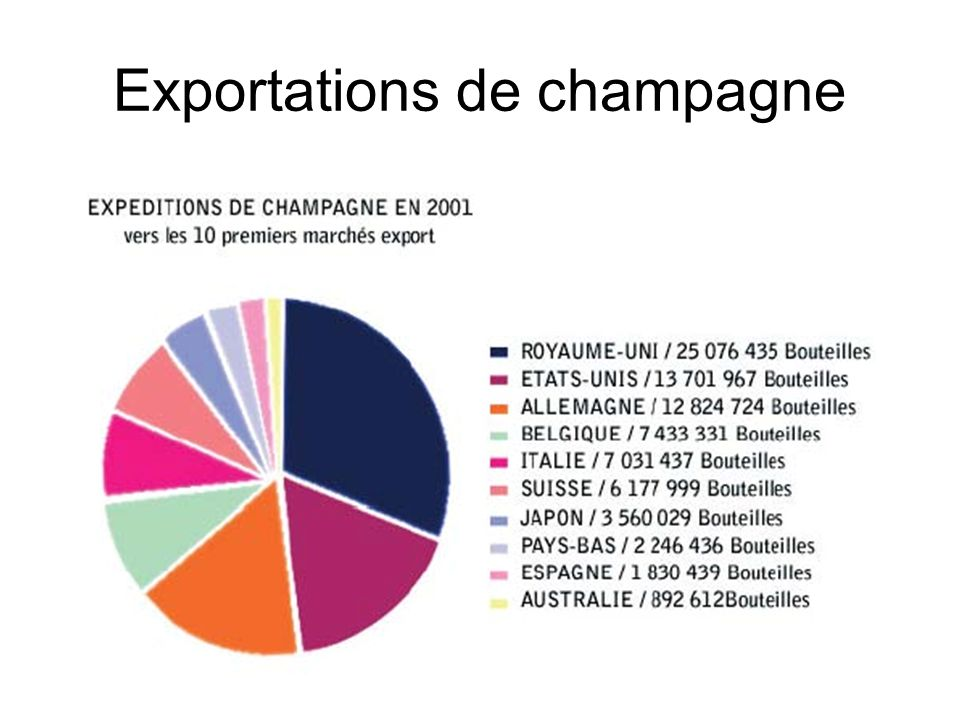 Exportations de champagne