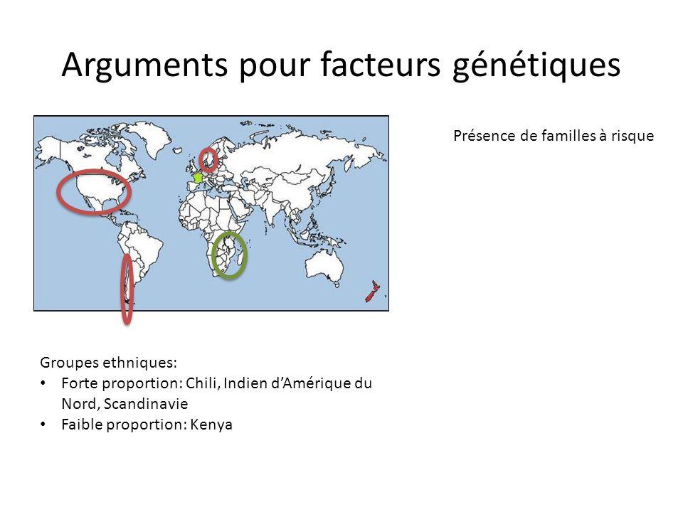 Arguments pour facteurs génétiques Groupes ethniques: Forte proportion: Chili, Indien d'Amérique du Nord, Scandinavie Faible proportion: Kenya Présenc