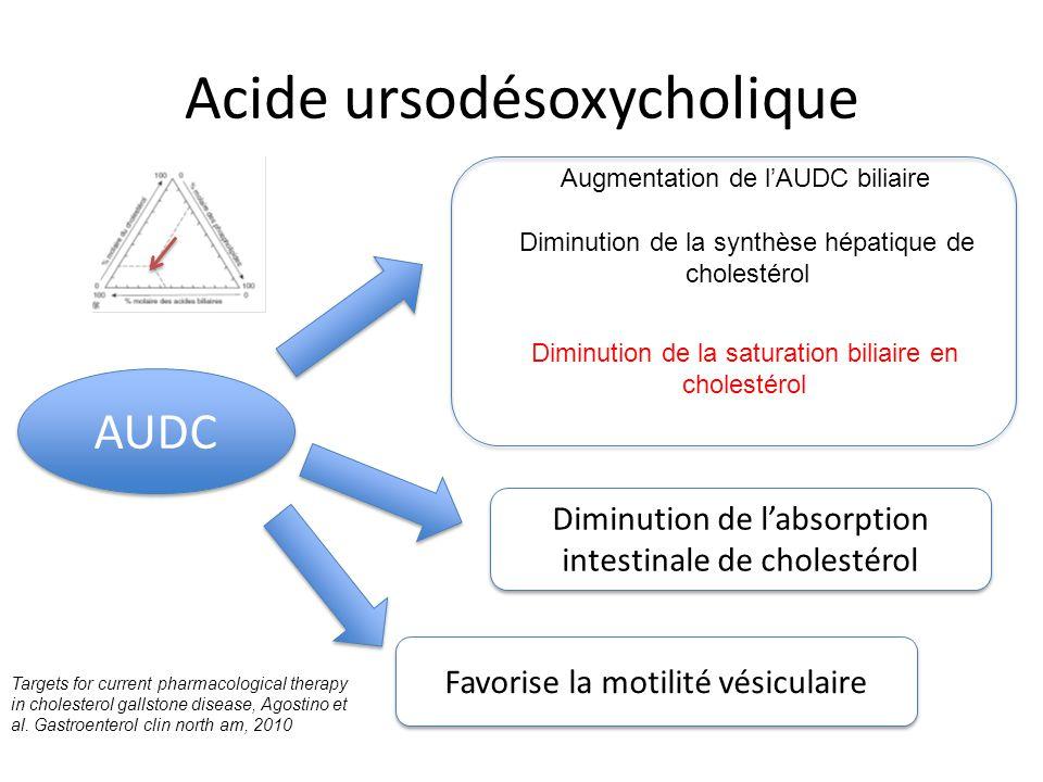 Acide ursodésoxycholique AUDC Augmentation de l'AUDC biliaire Diminution de la synthèse hépatique de cholestérol Diminution de la saturation biliaire