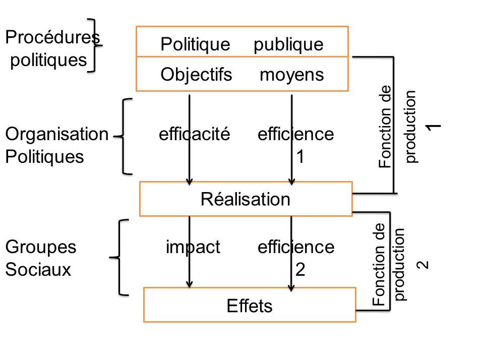 Procédures politiques Organisation efficacité efficience Politiques1 Groupes impact efficience Sociaux 2 Politique publique Objectifs moyens Réalisati