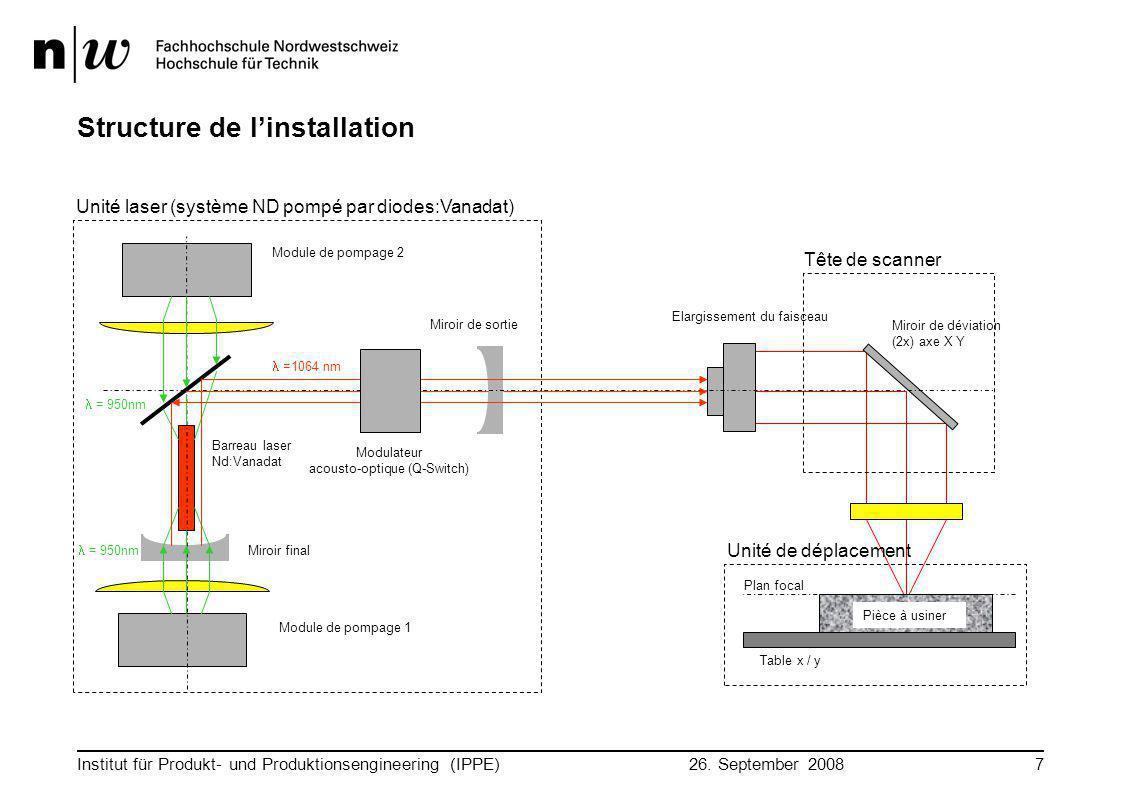 26. September 2008 Institut für Produkt- und Produktionsengineering (IPPE)7 Structure de l'installation Tête de scanner Miroir de déviation (2x) axe X