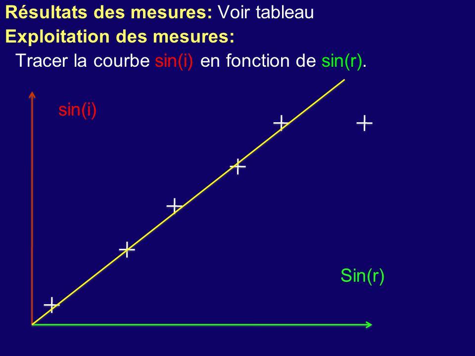 Résultats des mesures: Voir tableau Exploitation des mesures: Tracer la courbe sin(i) en fonction de sin(r). sin(i) Sin(r)