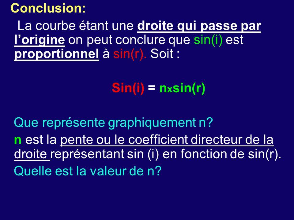 Conclusion: La courbe étant une droite qui passe par l'origine on peut conclure que sin(i) est proportionnel à sin(r). Soit : Sin(i) = n x sin(r) Que