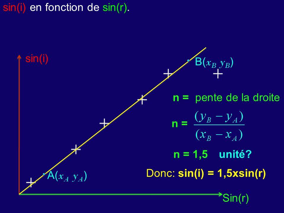 sin(i) en fonction de sin(r). sin(i) Sin(r) n = A( x A y A ) B( x B y B ) n = pente de la droite n = 1,5unité? Donc: sin(i) = 1,5xsin(r)