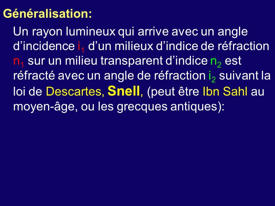 Généralisation: Un rayon lumineux qui arrive avec un angle d'incidence i 1 d'un milieux d'indice de réfraction n 1 sur un milieu transparent d'indice n 2 est réfracté avec un angle de réfraction i 2 suivant la loi de Descartes, Snell, (peut être Ibn Sahl au moyen-âge, ou les grecques antiques):