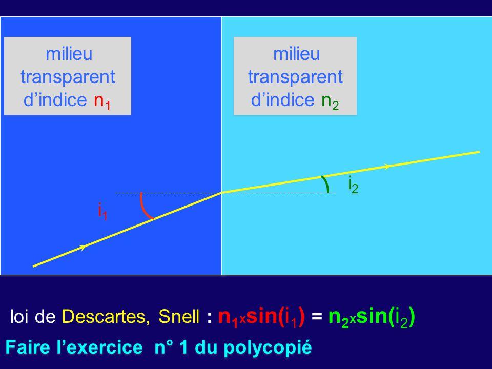 milieu transparent d'indice n 1 milieu transparent d'indice n 2 i1 i1 i1 i1 loi de Descartes, Snell : n 1 x sin(i 1 ) = n 2 x sin(i 2 ) i 2 Faire l'ex