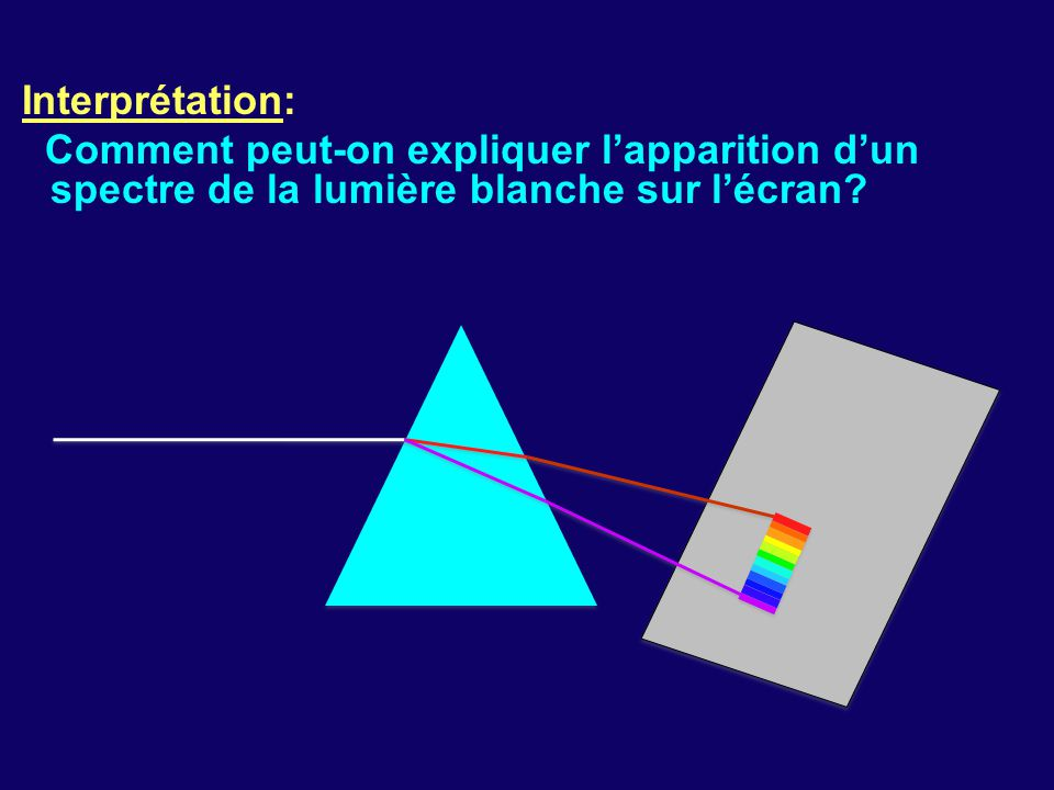 Interprétation: Comment peut-on expliquer l'apparition d'un spectre de la lumière blanche sur l'écran?