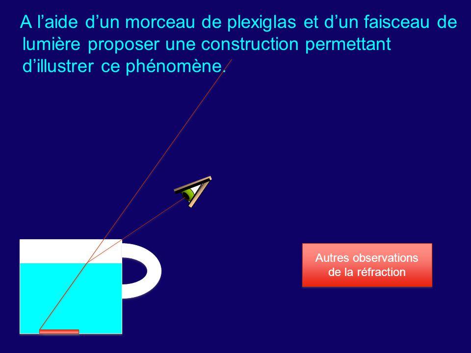 A l'aide d'un morceau de plexiglas et d'un faisceau de lumière proposer une construction permettant d'illustrer ce phénomène. Autres observations de l