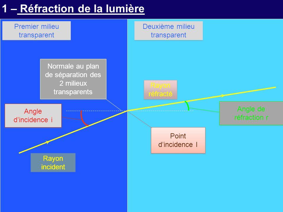 1 – Réfraction de la lumière Rayon incident Rayon réfracté Point d'incidence I Normale au plan de séparation des 2 milieux transparents Premier milieu transparent Deuxième milieu transparent Angle d'incidence i Angle de réfraction r