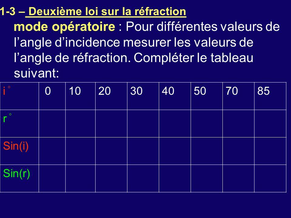 1-3 – Deuxième loi sur la réfraction mode opératoire : Pour différentes valeurs de l'angle d'incidence mesurer les valeurs de l'angle de réfraction. C