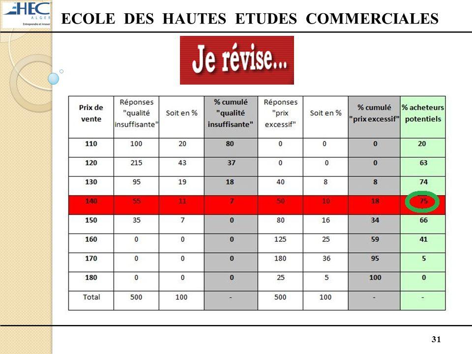 31 ECOLE DES HAUTES ETUDES COMMERCIALES