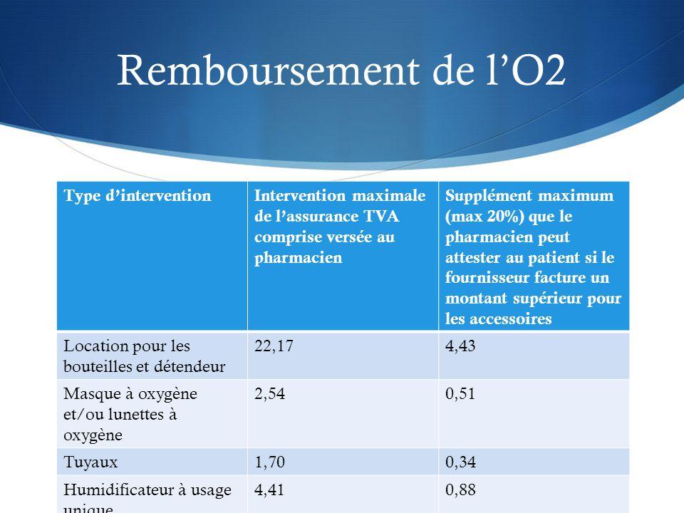 Remboursement de l'O2 Type d'interventionIntervention maximale de l'assurance TVA comprise versée au pharmacien Supplément maximum (max 20%) que le pharmacien peut attester au patient si le fournisseur facture un montant supérieur pour les accessoires Location pour les bouteilles et détendeur 22,174,43 Masque à oxygène et/ou lunettes à oxygène 2,540,51 Tuyaux1,700,34 Humidificateur à usage unique 4,410,88