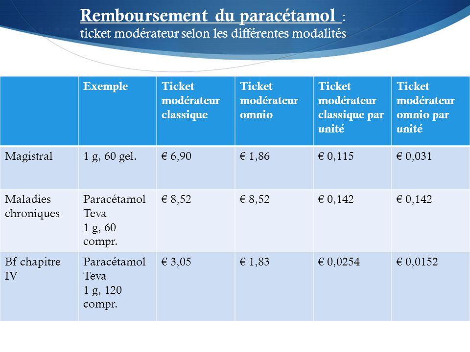 ExempleTicket modérateur classique Ticket modérateur omnio Ticket modérateur classique par unité Ticket modérateur omnio par unité Magistral1 g, 60 gel.€ 6,90€ 1,86€ 0,115€ 0,031 Maladies chroniques Paracétamol Teva 1 g, 60 compr.
