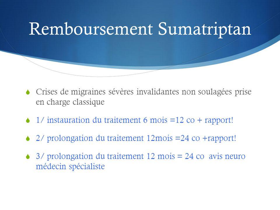 Remboursement Sumatriptan  Crises de migraines sévères invalidantes non soulagées prise en charge classique  1/ instauration du traitement 6 mois =12 co + rapport.
