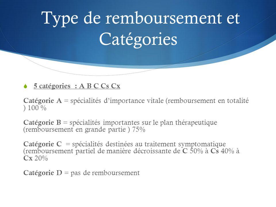Type de remboursement et Catégories  5 catégories : A B C Cs Cx Catégorie A = spécialités d'importance vitale (remboursement en totalité ) 100 % Catégorie B = spécialités importantes sur le plan thérapeutique (remboursement en grande partie ) 75% Catégorie C = spécialités destinées au traitement symptomatique (remboursement partiel de manière décroissante de C 50% à Cs 40% à Cx 20% Catégorie D = pas de remboursement