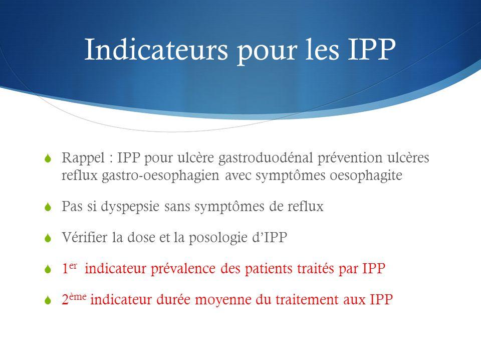 Indicateurs pour les IPP  Rappel : IPP pour ulcère gastroduodénal prévention ulcères reflux gastro-oesophagien avec symptômes oesophagite  Pas si dyspepsie sans symptômes de reflux  Vérifier la dose et la posologie d'IPP  1 er indicateur prévalence des patients traités par IPP  2 ème indicateur durée moyenne du traitement aux IPP