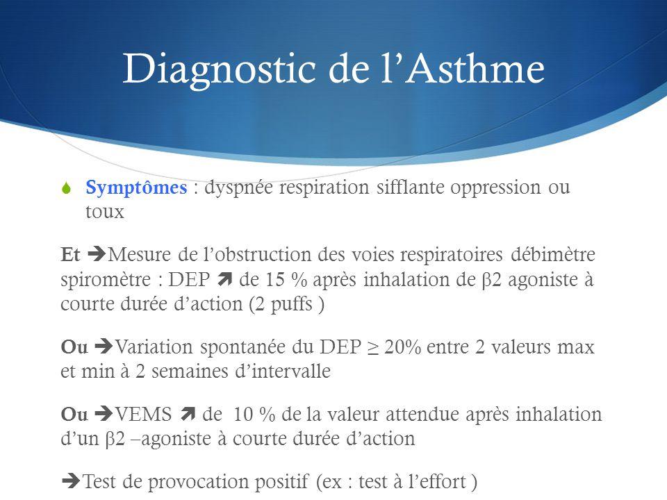 Diagnostic de l'Asthme  Symptômes : dyspnée respiration sifflante oppression ou toux Et  Mesure de l'obstruction des voies respiratoires débimètre spiromètre : DEP  de 15 % après inhalation de β 2 agoniste à courte durée d'action (2 puffs ) Ou  Variation spontanée du DEP ≥ 20% entre 2 valeurs max et min à 2 semaines d'intervalle Ou  VEMS  de 10 % de la valeur attendue après inhalation d'un β 2 –agoniste à courte durée d'action  Test de provocation positif (ex : test à l'effort )