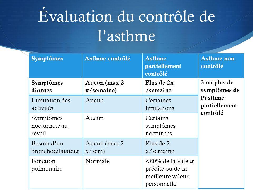 Symptômes diurnes Aucun (max 2 x/semaine) Plus de 2x /semaine Limitation des activités AucunCertaines limitations Symptômes nocturnes/au réveil AucunCertains symptômes nocturnes Besoin d'un bronchodilatateur Aucun (max 2 x/sem) Plus de 2 x/semaine Fonction pulmonaire Normale<80% de la valeur prédite ou de la meilleure valeur personnelle 3 ou plus de symptômes de l'asthme partiellement contrôlé SymptômesAsthme contrôléAsthme partiellement contrôlé Asthme non contrôlé Évaluation du contrôle de l'asthme