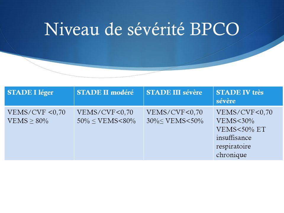 Niveau de sévérité BPCO STADE I légerSTADE II modéréSTADE III sévèreSTADE IV très sévère VEMS/CVF <0,70 VEMS ≥ 80% VEMS/CVF<0,70 50% ≤ VEMS<80% VEMS/CVF<0,70 30%≤ VEMS<50% VEMS/CVF<0,70 VEMS<30% VEMS<50% ET insuffisance respiratoire chronique