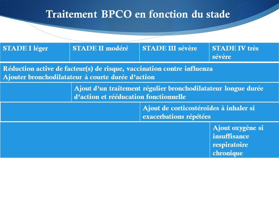 STADE I légerSTADE II modéréSTADE III sévèreSTADE IV très sévère Réduction active de facteur(s) de risque, vaccination contre influenza Ajouter bronchodilatateur à courte durée d'action Ajout d'un traitement régulier bronchodilatateur longue durée d'action et rééducation fonctionnelle Ajout de corticostéroïdes à inhaler si exacerbations répétées Ajout oxygène si insuffisance respiratoire chronique Traitement BPCO en fonction du stade