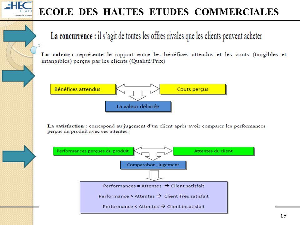 15 ECOLE DES HAUTES ETUDES COMMERCIALES