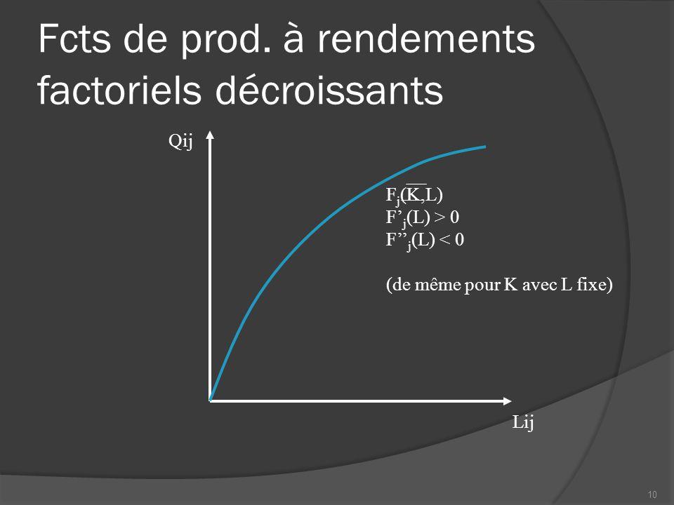 Fcts de prod. à rendements factoriels décroissants Lij Qij F j (K,L) F' j (L) > 0 F'' j (L) < 0 (de même pour K avec L fixe) 10
