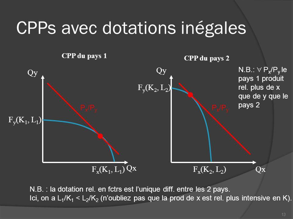 CPPs avec dotations inégales CPP du pays 1 Qx Qy CPP du pays 2 Qx Qy P x /P y N.B. : la dotation rel. en fctrs est l'unique diff. entre les 2 pays. Ic