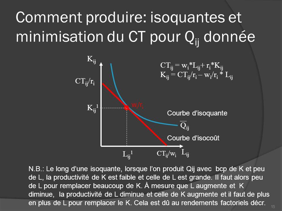 Comment produire: isoquantes et minimisation du CT pour Q ij donnée L ij K ij w i /r i CT ij = w i *L ij + r i *K ij K ij = CT ij /r i – w i /r i * L ij CT ij /w i CT ij /r i Q ij K ij 1 L ij 1 Courbe d'isoquante Courbe d'isocoût N.B.: Le long d'une isoquante, lorsque l'on produit Qij avec bcp de K et peu de L, la productivité de K est faible et celle de L est grande.