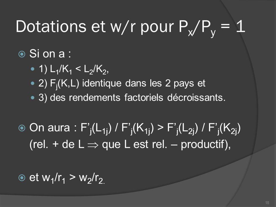 Dotations et w/r pour P x /P y = 1  Si on a : 1) L 1 /K 1 < L 2 /K 2, 2) F j (K,L) identique dans les 2 pays et 3) des rendements factoriels décroiss